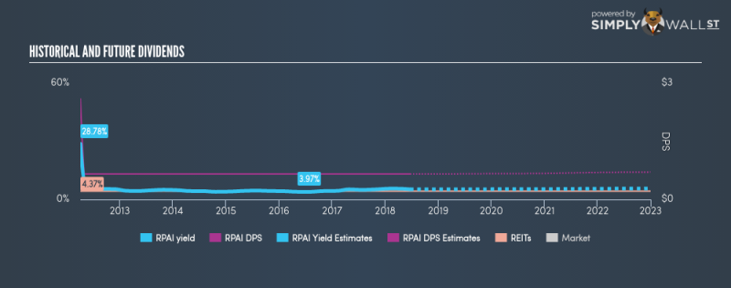 NYSE:RPAI Historical Dividend Yield June 22nd 18
