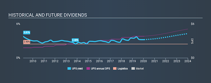NYSE:UPS Historical Dividend Yield, January 17th 2020