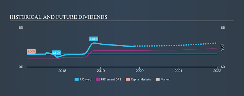 NYSE:PJC Historical Dividend Yield, November 13th 2019