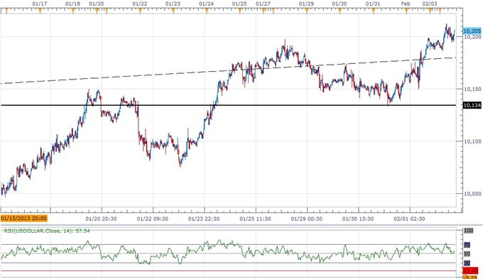 Forex_USD_Poised_for_Correction-_AUD_Outlook_Hinges_on_RBA_Meeting_body_ScreenShot223.png, USD Poised for Correction- AUD Outlook Hinges on RBA Meeting