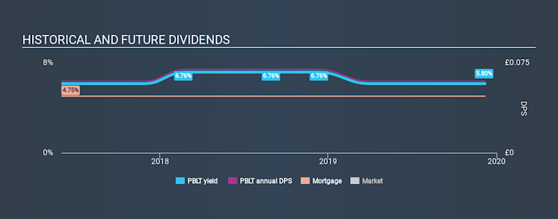 LSE:PBLT Historical Dividend Yield, December 7th 2019