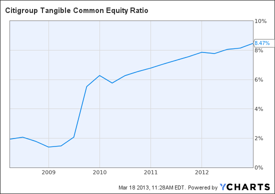 C Tangible Common Equity Ratio Chart