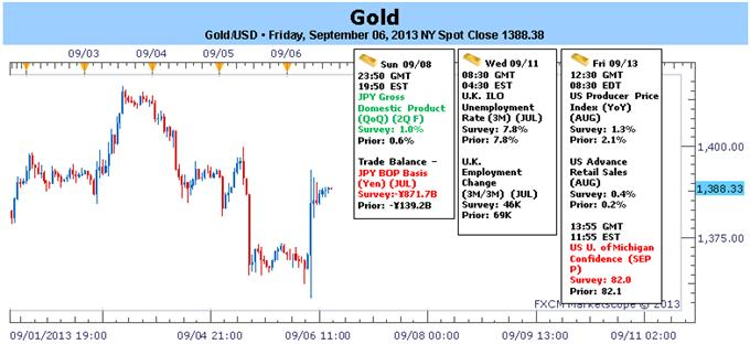 Forex_Gold_Traders_Eye_Fed_on_Weak_NFPs-_September_Range_in_Play_body_GOLD.png, Gold Traders Eye Fed on Weak NFPs- September Range in Play