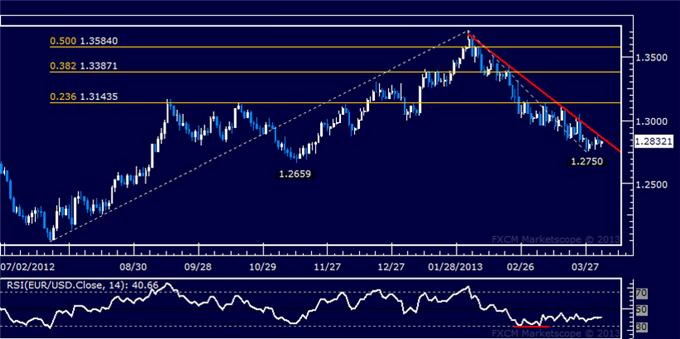 Forex_EURUSD_Technical_Analysis_04.03.2013_body_Picture_5.png, EUR/USD Technical Analysis 04.03.2013