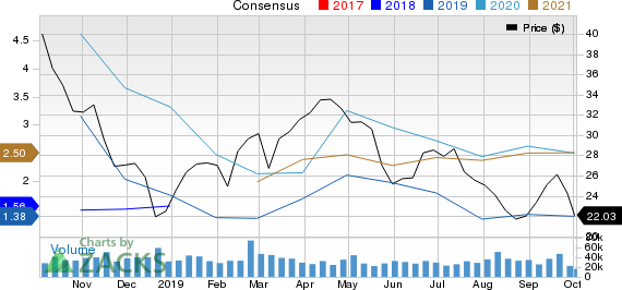 Devon Energy Corporation Price and Consensus