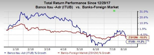 Itau Unibanco's (ITUB) position is likely to get bolstered in the Brazil market upon completion of the XP Holding acquisition.