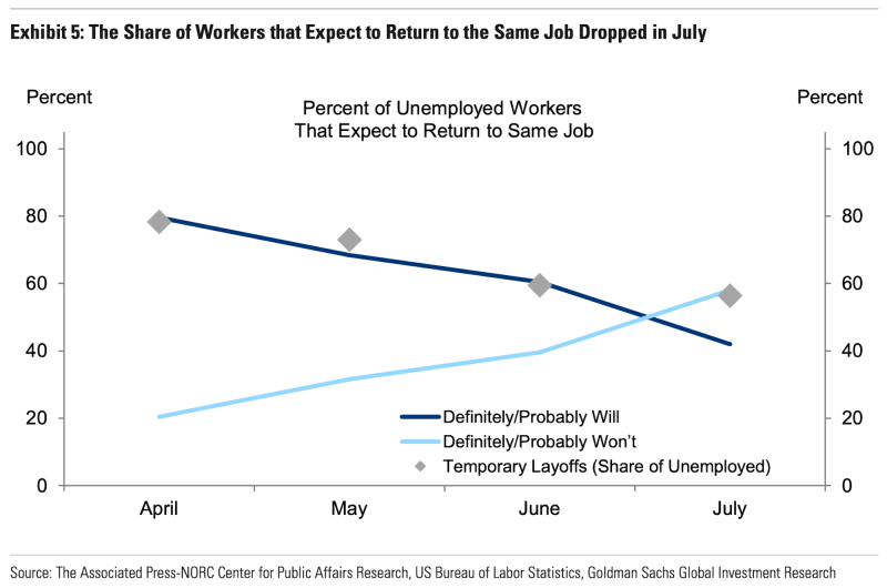 According to Goldman Sachs analysis, 25% of workers on temporary layoff have doubts they will be recalled.
