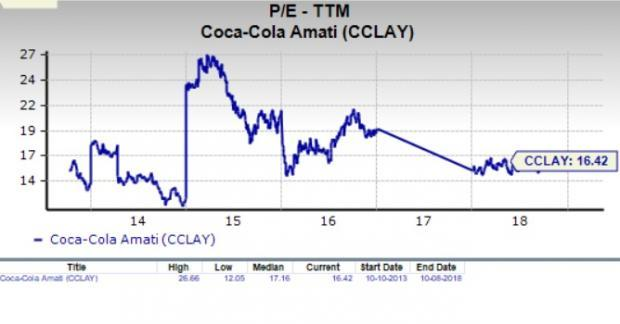 Let's see if Coca-Cola Amatil Limited (CCLAY) stock is a good choice for value-oriented investors right now, or if investors subscribing to this methodology should look elsewhere for top picks.