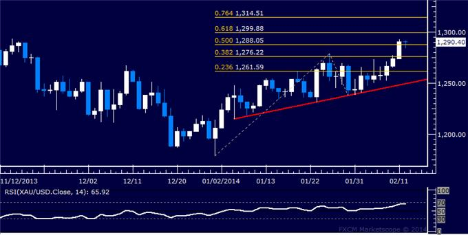 Forex_Dollar_Inching_Below_Key_Support_SPX_500_at_Familiar_Resistance_body_Picture_7.png, Dollar Inching Below Key Support, SPX 500 at Familiar Resistance