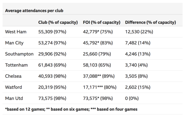 Premier League crowd discrepancies. Source: BBC