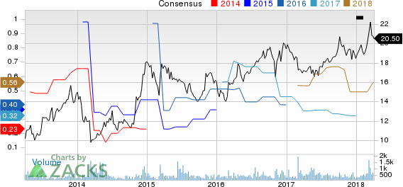 XO Group, Inc. Price and Consensus