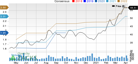 Central Garden & Pet Company Price and Consensus