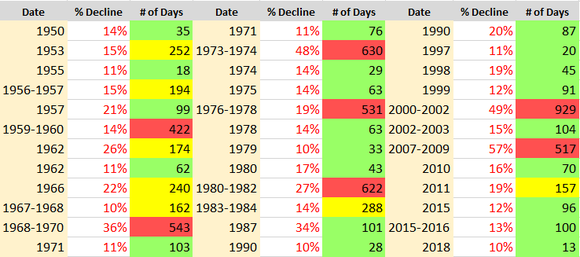 A table showing the 36 corrections in the S&P 500 since 1950, based on calendar-day length.