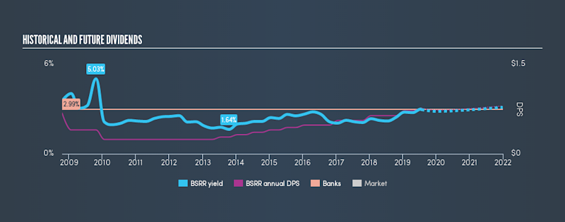 NasdaqGS:BSRR Historical Dividend Yield, July 26th 2019