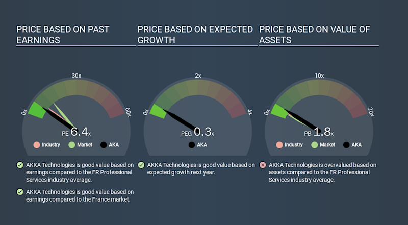 ENXTPA:AKA Price Estimation Relative to Market, March 22nd 2020