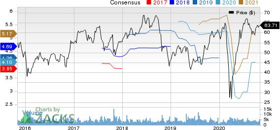 Brunswick Corporation Price and Consensus