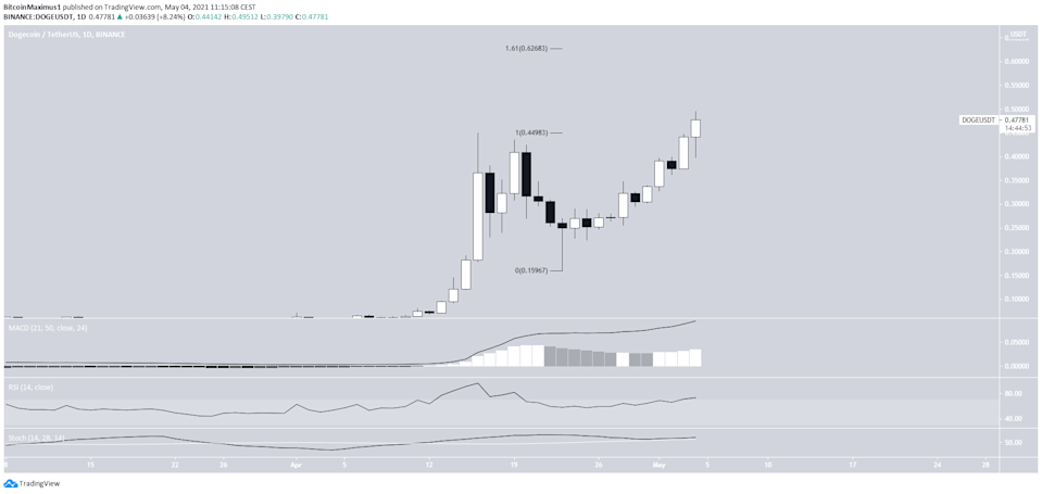 DOGE All-Time High
