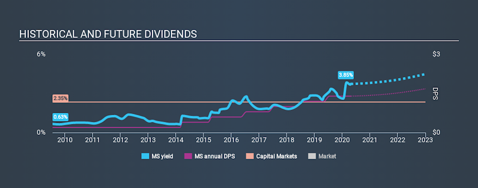 NYSE:MS Historical Dividend Yield April 24th 2020