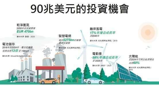 資料來源:Global Renewable Outlook,Energy Transformation 2050,2020 年 4 月。