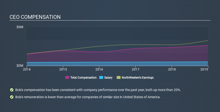 NYSE:NWE CEO Compensation, January 6th 2020