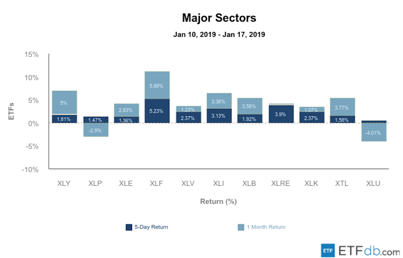 Etfdb.com major sectors jan 18 2019