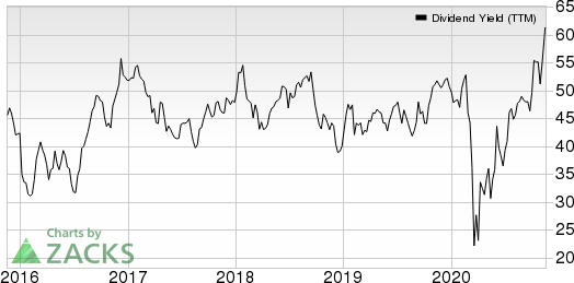 Penske Automotive Group, Inc. Dividend Yield (TTM)