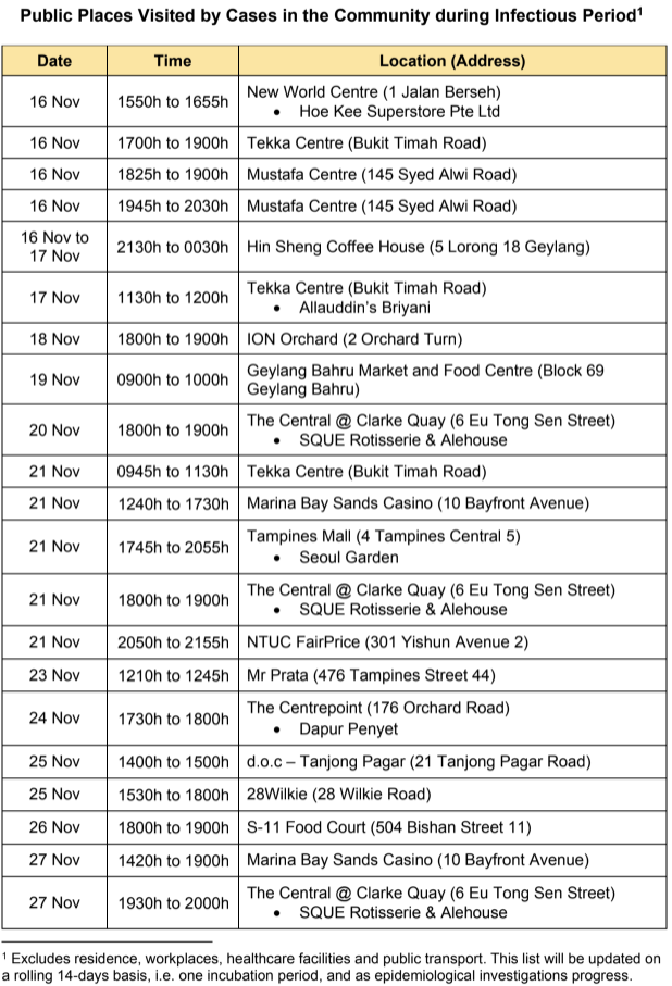 List of public places visited by COVID-19 cases from 16 November to 27 November 2020. (TABLE: Ministry of Health)
