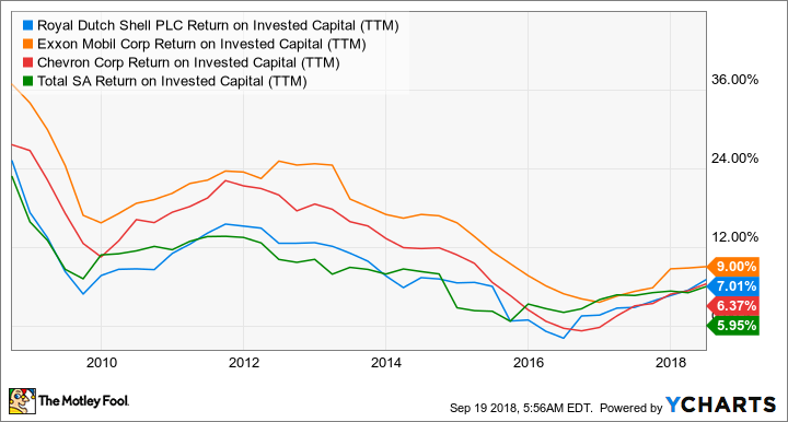 RDS.B Return on Invested Capital (TTM) Chart