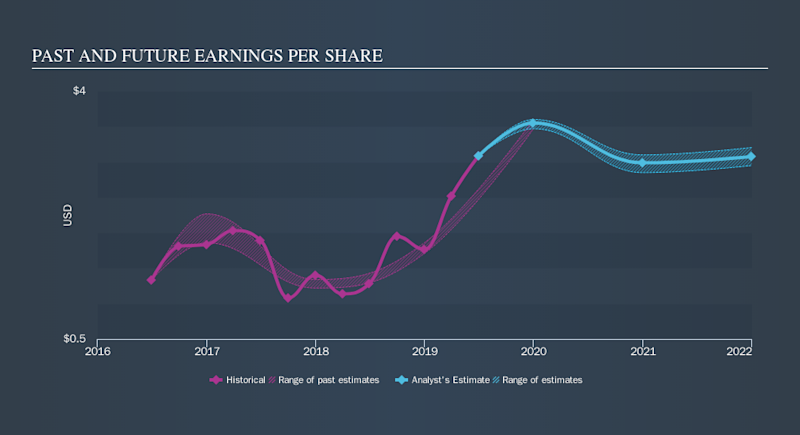 NasdaqGS:ACGL Past and Future Earnings, October 26th 2019