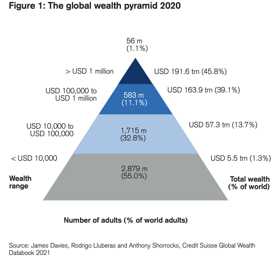 The global wealth pyramid 2020. (Global Wealth Report by the Credit Suisse Research Institute)