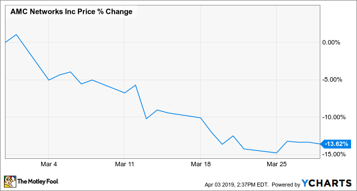 Why AMC Networks Stock Fell 14% Last Month