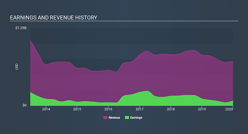 NYSE:RYN Income Statement April 16th 2020