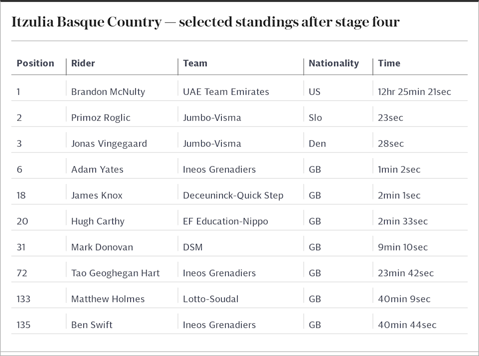Itzulia Basque Country — selected standings after stage four