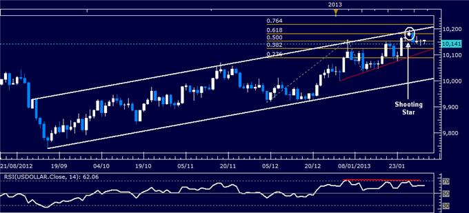 Forex_Analysis_Dollar_SP_500_Stall_Before_Key_US_Ecoomic_Data_body_Picture_4.png, Dollar, S&P 500 Stall Before Key US Ecoomic Data