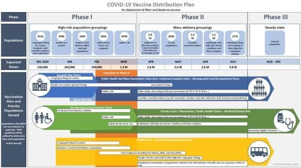 Ontario's timeline for vaccinating people against COVID-19 puts 2.1 million people in its Phase 1 priority group, including long-term care residents, health-care workers and people aged 80 and older.