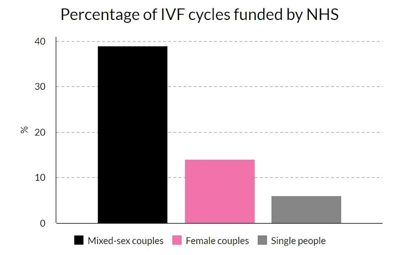 Lesbians IVF: Female couples are much less likely to get NHS funding for IVF