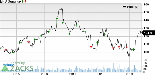 The J. M. Smucker Company Price and EPS Surprise