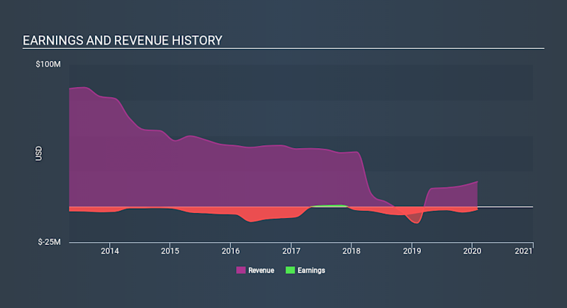 NYSE:AXR Income Statement April 11th 2020