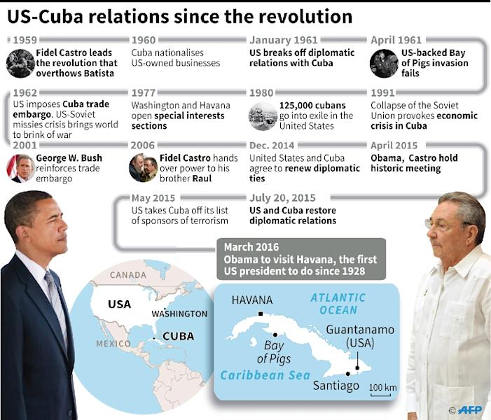 Graphic showing key dates in US-Cuba relations since the 1959 revolution (AFP Photo/Gustavo Izús)