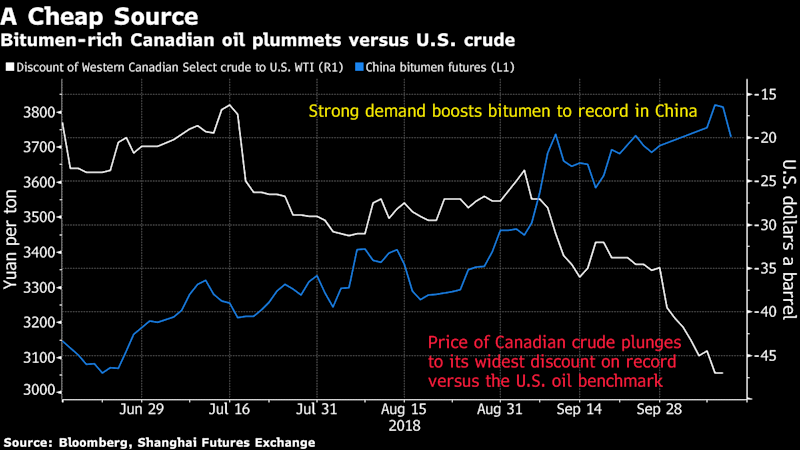 China Swoops in on Canadian Oil That's $50 Below U.S. Crude
