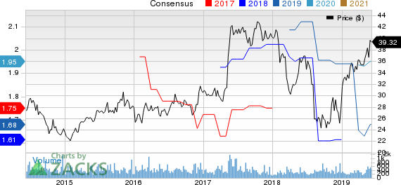 TeleTech Holdings, Inc. Price and Consensus