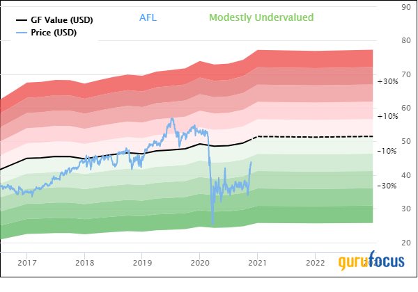 Aflac Looks Even More Attractive Following Massive Dividend Increase