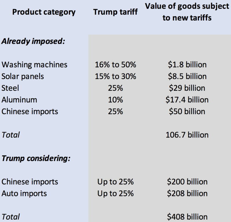 Trump's Protectionism Is A Nuisance That Could Become A