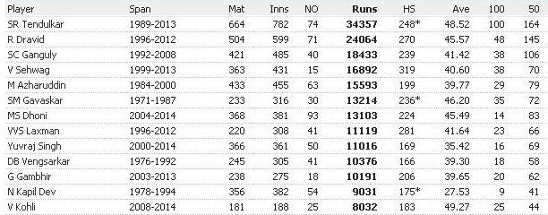 Complete List of Indian cricketers to complete 8000 runs in international cricket