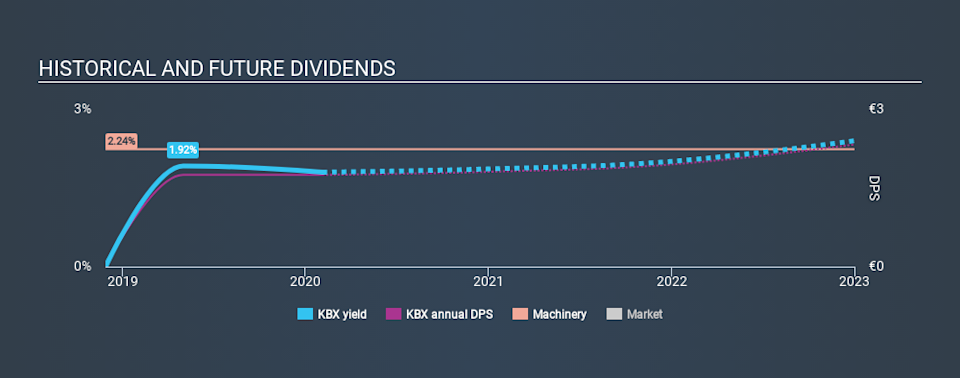 XTRA:KBX Historical Dividend Yield, February 4th 2020