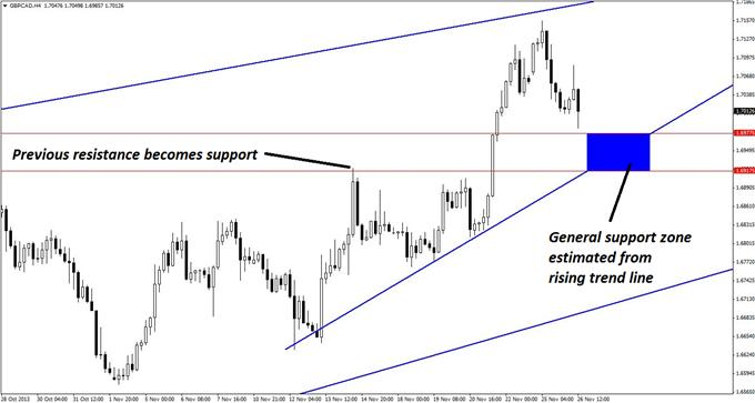 2_Real_Barriers_Facing_GBPCAD_Longs_body_GuestCommentary_KayeLee_November26A_3.png, 2 Real Barriers Facing GBP/CAD Longs