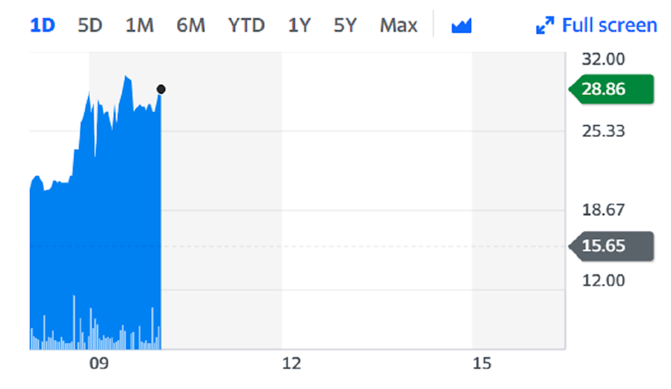 The news sent shares soaring as much as 85%, valuing the company at £28m ($38m). Chart: Yahoo Finance