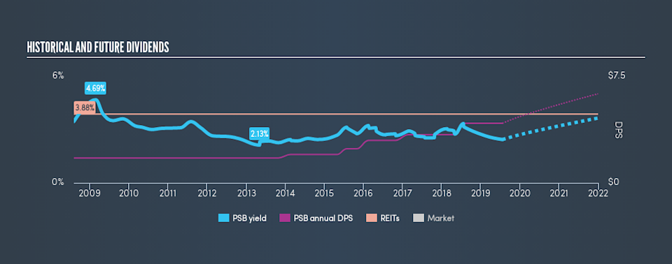 NYSE:PSB Historical Dividend Yield, July 22nd 2019