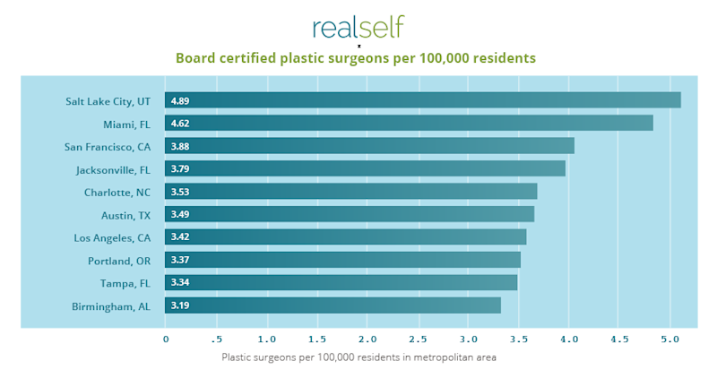 realself cities with the most plastic surgeons