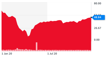 Benchmark crude oil prices have seen a recovery since their historic collapse earlier this year. Chart: Yahoo Finance UK